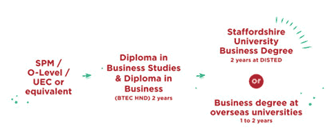 Study Pathway for Diploma in Business Studies Student - DISTED College