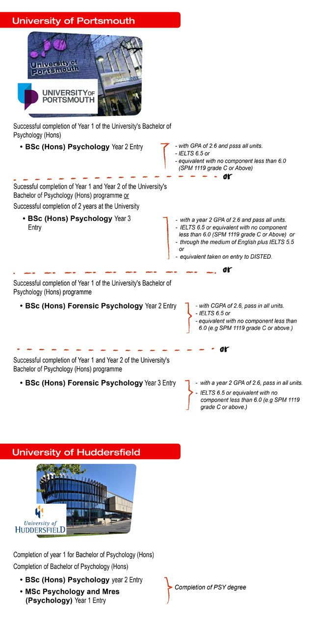 Oversea/UK Study Pathway for Malaysia Psychology Student