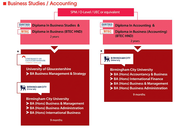 UK Transfer Programme for Business Studies & Accounting Course in Malaysia