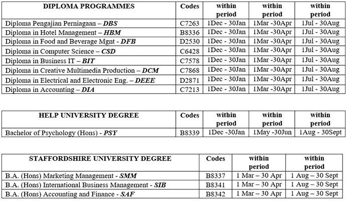 Guideline for Applying PTPTN Study Loan in Malaysia for Diploma & Degree Programmes
