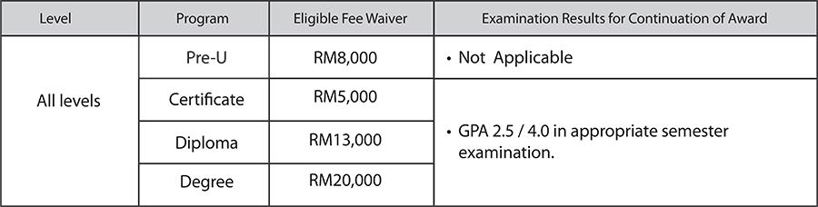DISTED Financial Aid - Scholarship for Malaysian Students